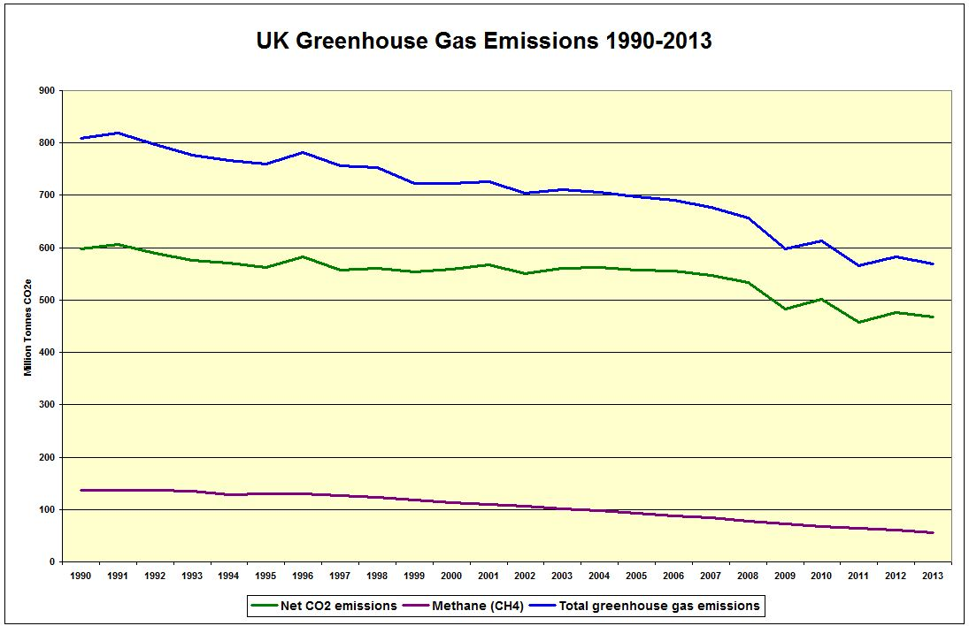 2010 to 2015 government policy greenhouse gas emissions document