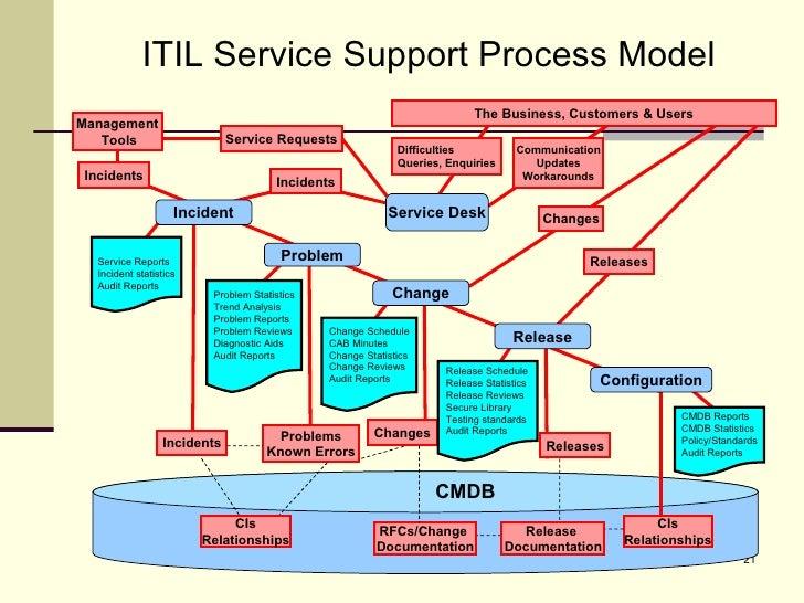 itil process documentation standards