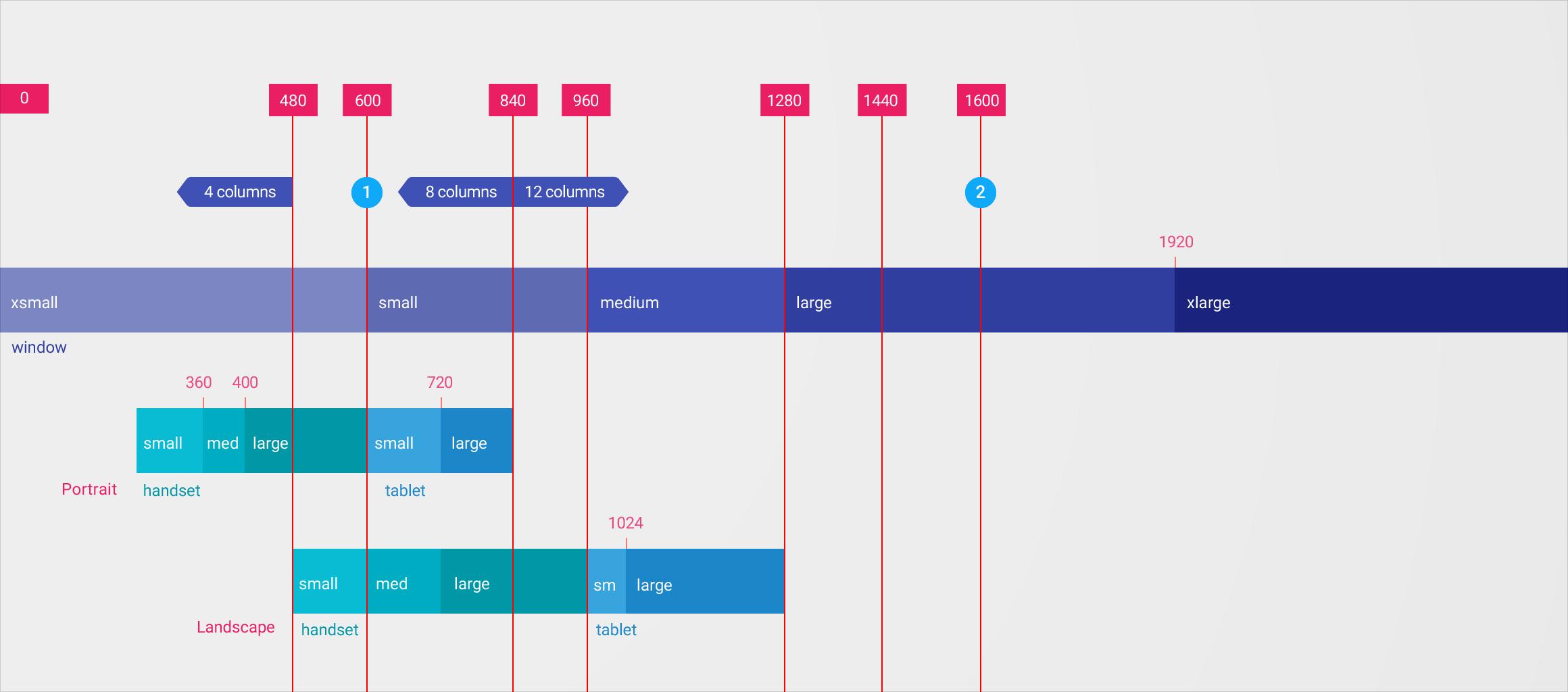 google api angular documentation