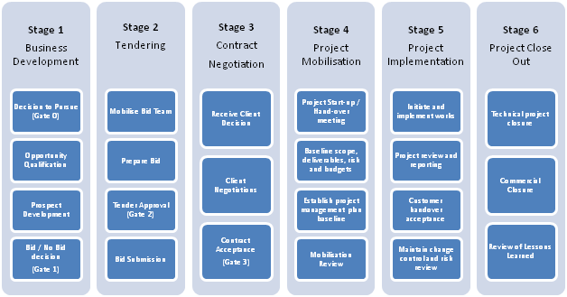 documentation tools used in sdlc