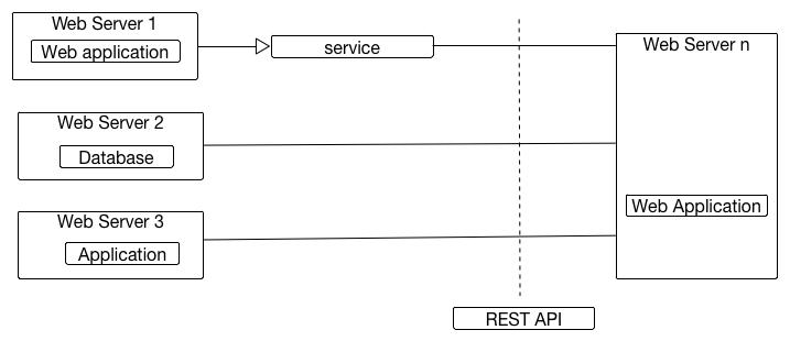 rest api documentation guidelines