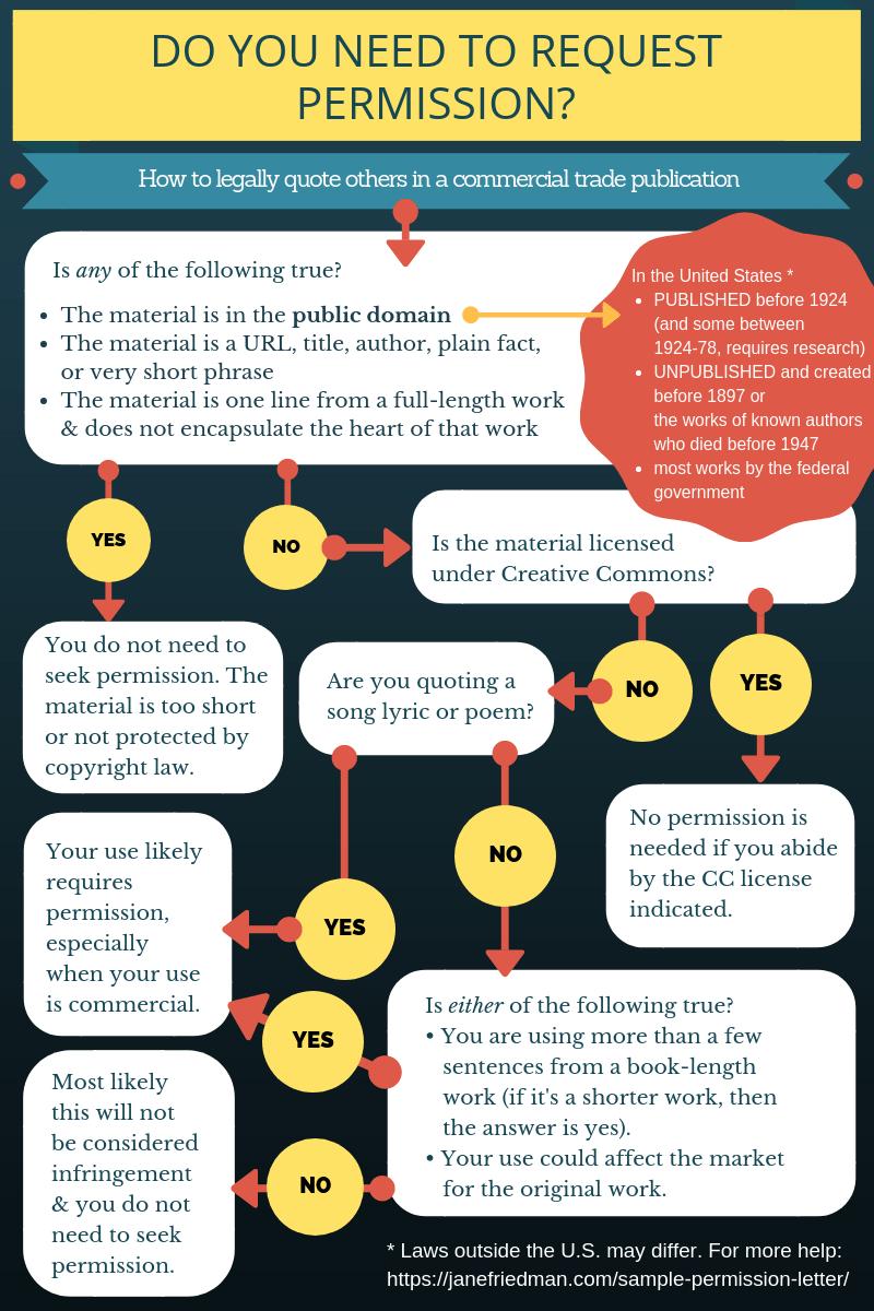 document checklist for open work permit
