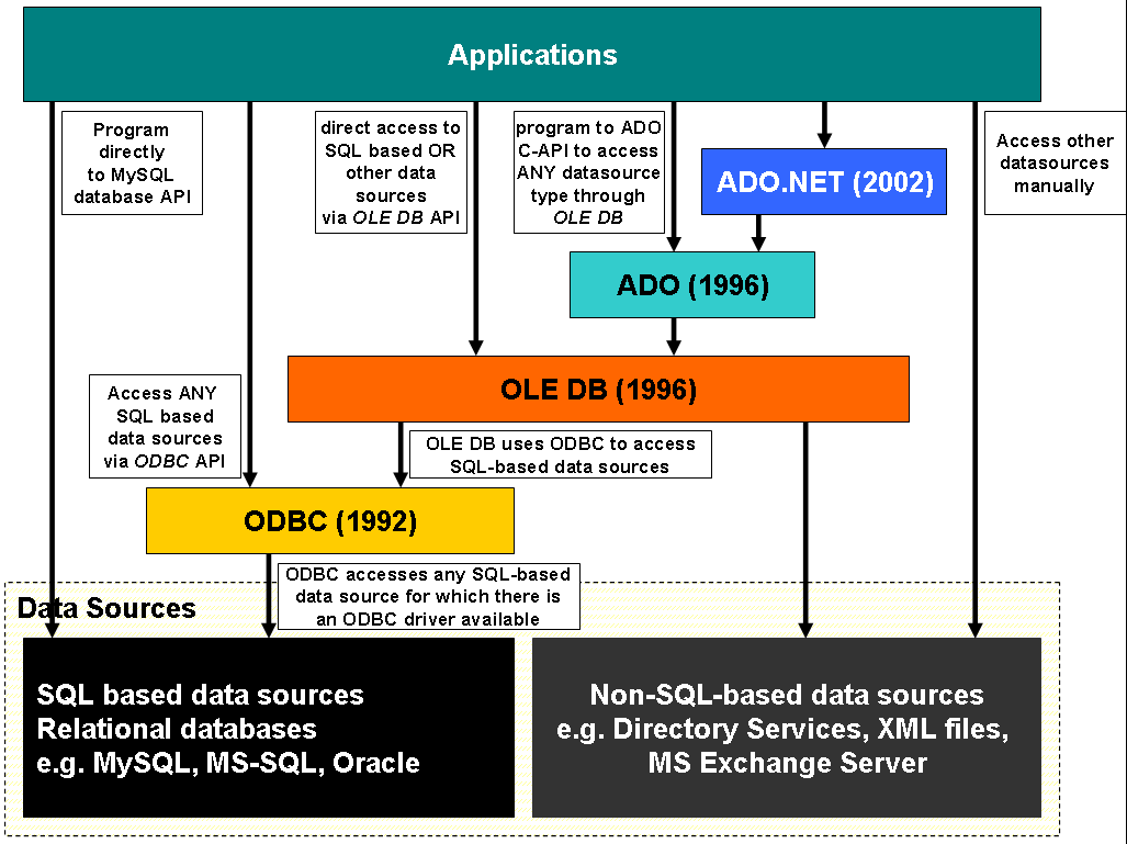 mysql connector java documentation