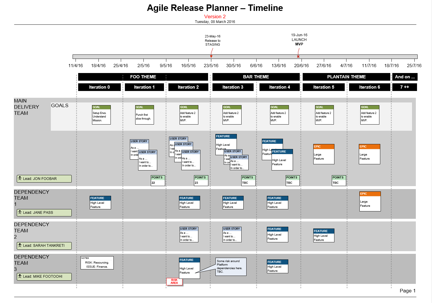 agile scrum documentation templates