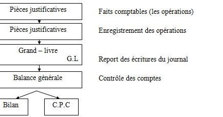 document excel grand livre comptable
