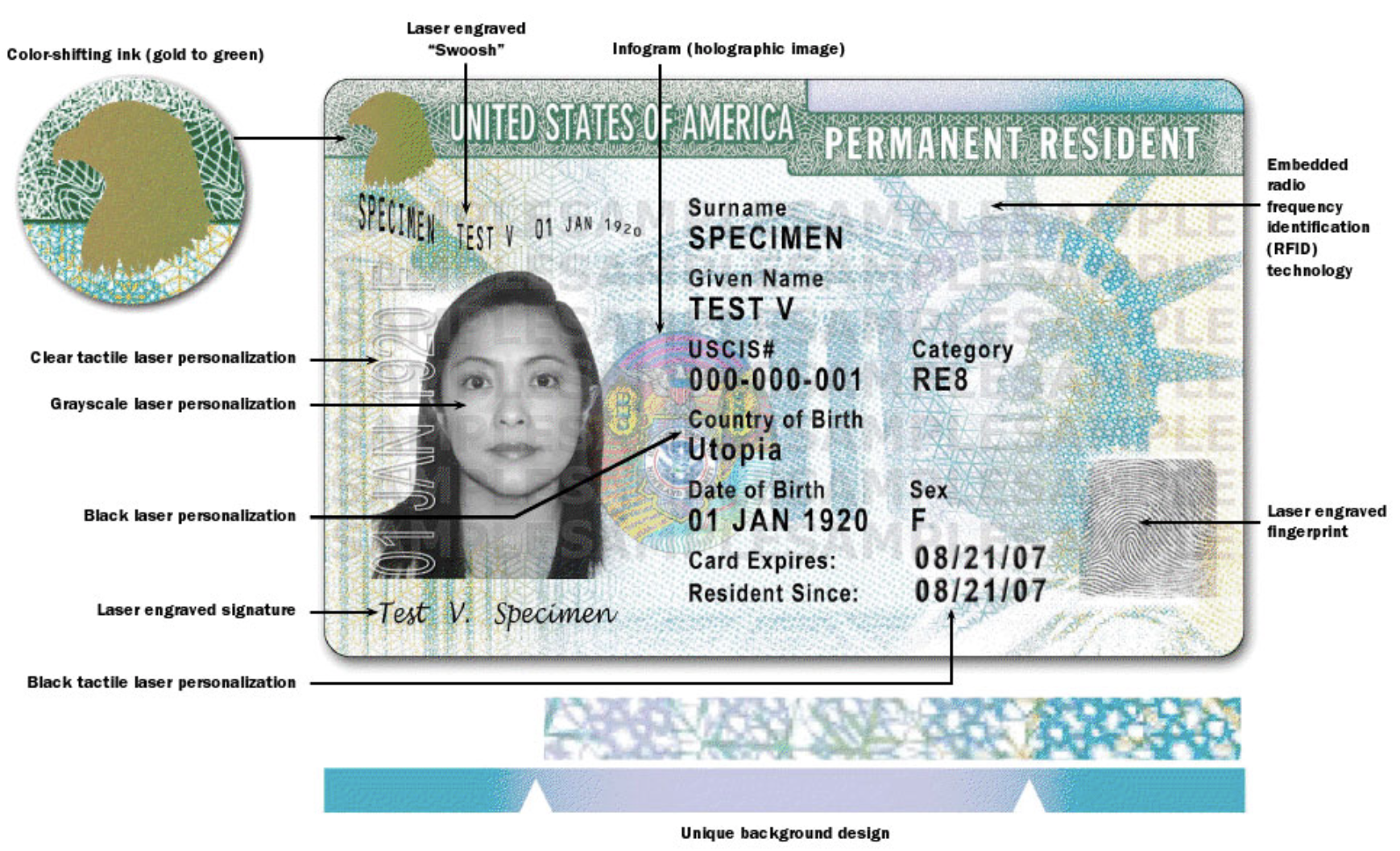 what document show permanent resident status