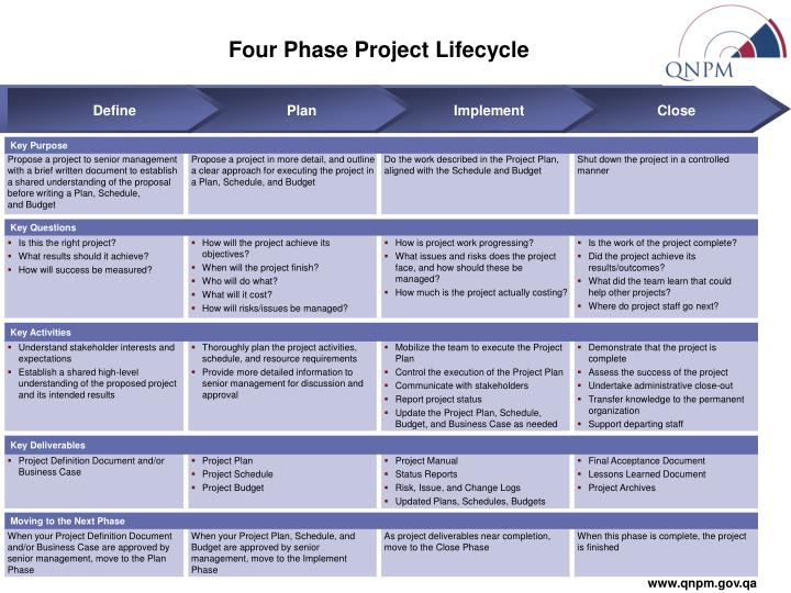 aiim views the document content management life cycle