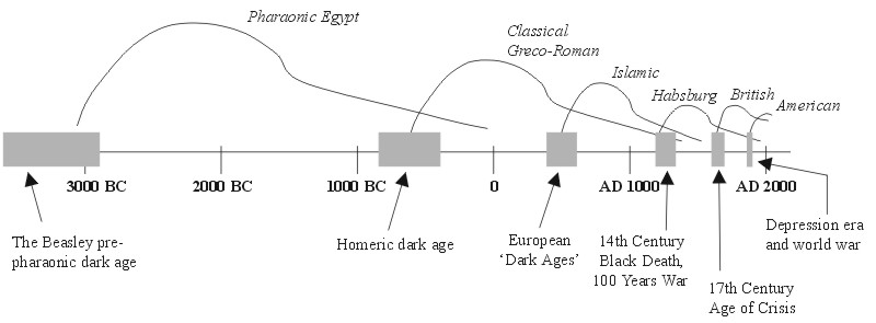 roman empire plot chart document