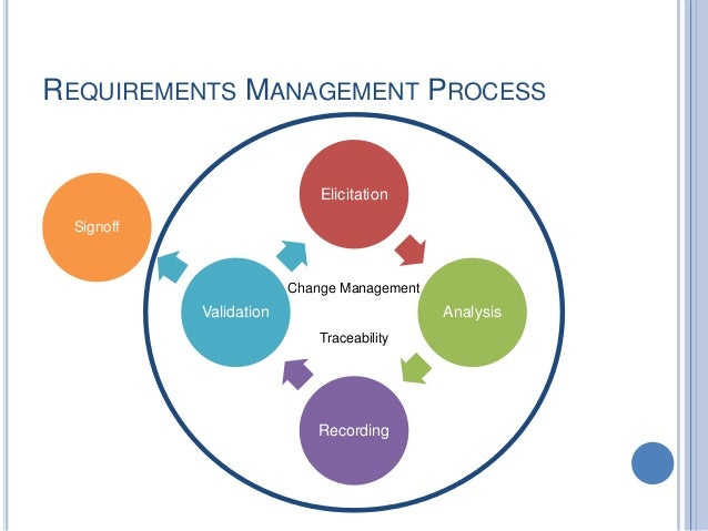 where is document analysis in requirement lifecycle management