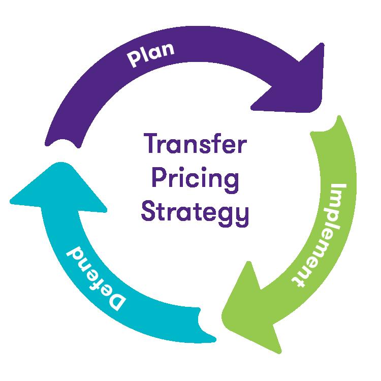 transfer pricing documentation canada