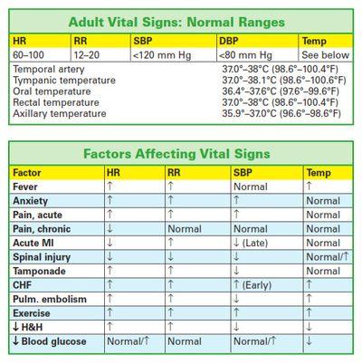 internal medicine vital signs documentation