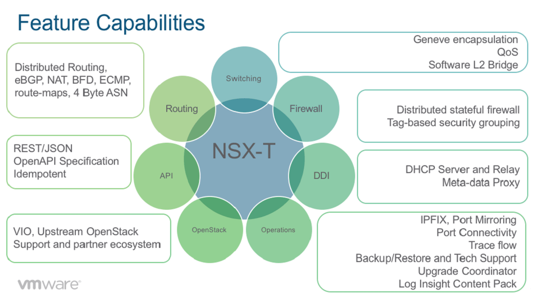 vmware nsx 6.3 documentation center