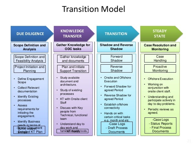 business process model document template