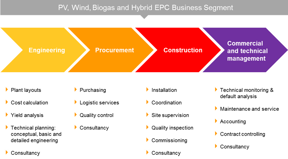 document management system for construction industry